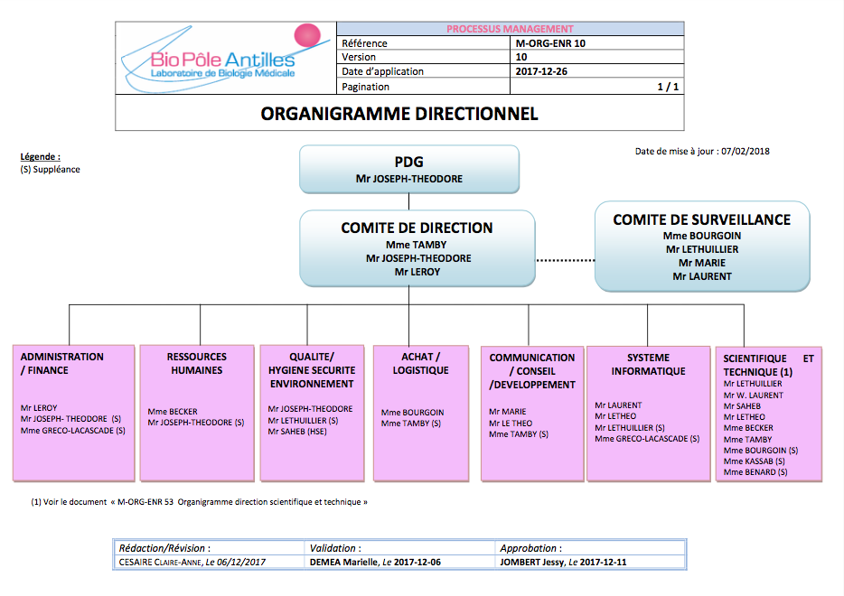 Organigramme directionnel